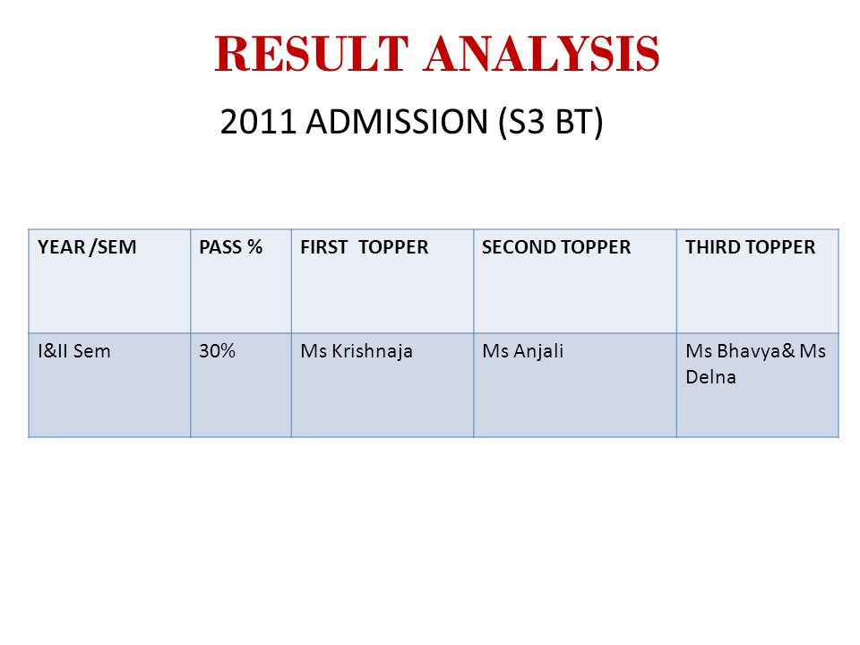 RESULT ANALYSIS 2011 ADMISSION (S3 BT) YEAR /SEMPASS %FIRST TOPPERSECOND TOPPERTHIRD TOPPER I&II Sem30%Ms KrishnajaMs AnjaliMs Bhavya& Ms Delna