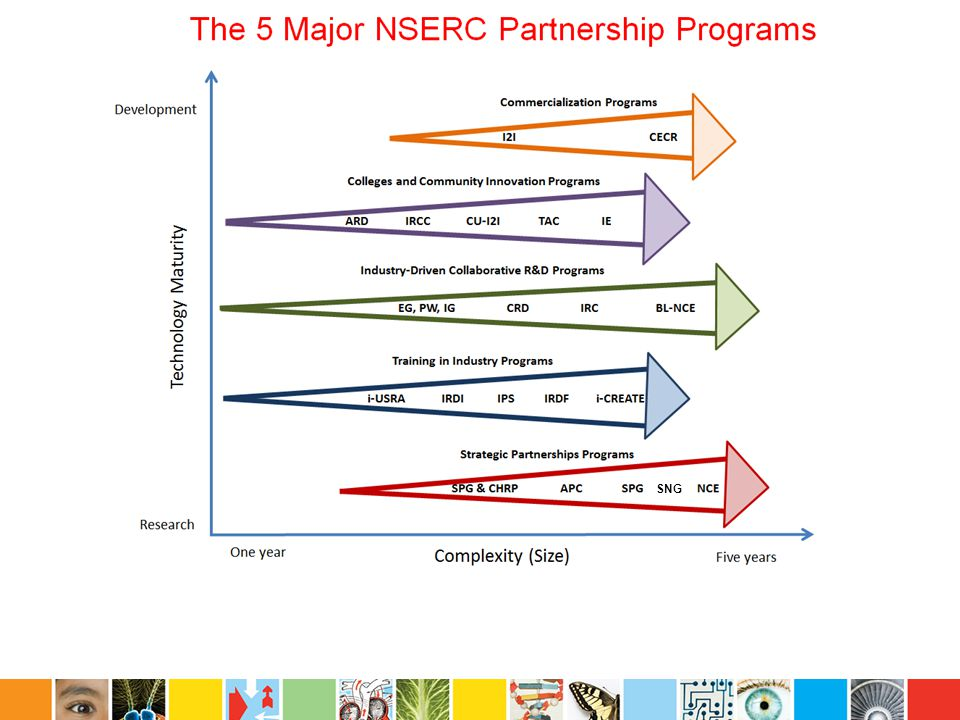 NSERC Strategic Project Grants NSERC Strategic Research Project Aggregated load control using electric domestic water heaters and smart meters involving Liuchen Chang, Howard Li, and Julian Meng, UNB.