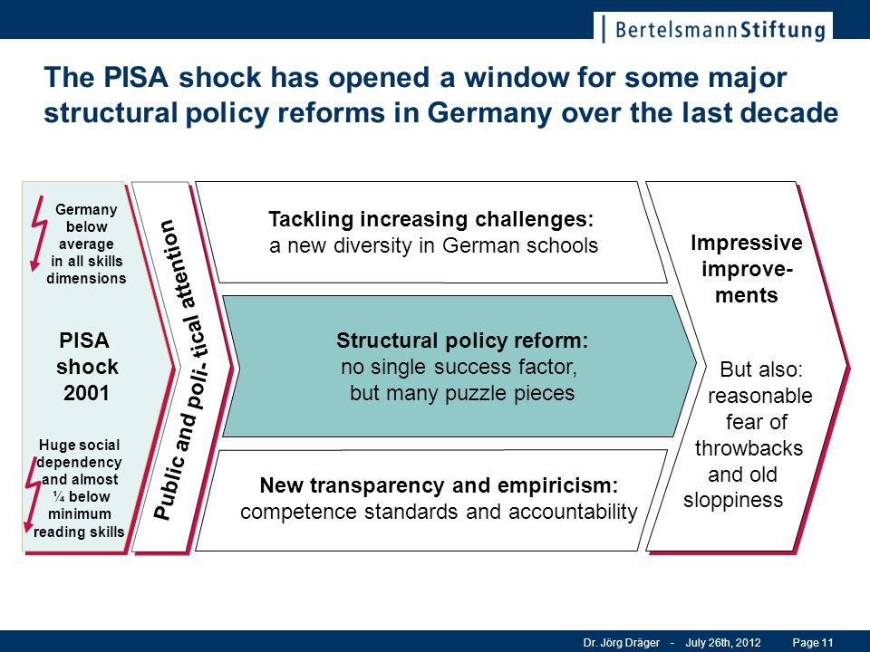 The PISA shock has opened a window for some major structural policy reforms in Germany over the last decade Dr. Jörg Dräger - July 26th, 2012Page 11 P