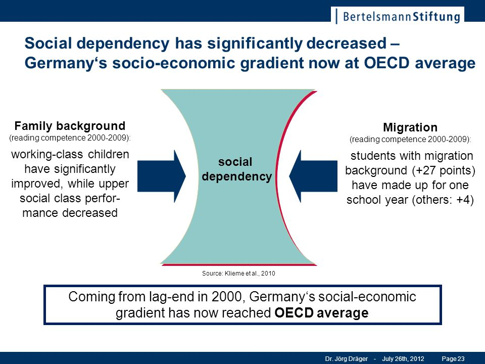 Social dependency has significantly decreased – Germany's socio-economic gradient now at OECD average Dr. Jörg Dräger - July 26th, 2012Page 23 Coming