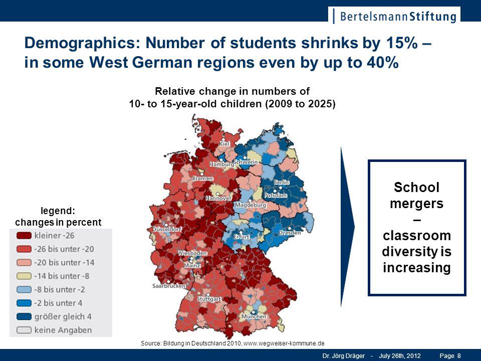 Relative change in numbers of 10- to 15-year-old children (2009 to 2025) legend: changes in percent Source: Bildung in Deutschland 2010, www.wegweiser-kommune.de Dr.