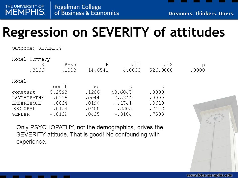 Regression on SEVERITY of attitudes Only PSYCHOPATHY, not the demographics, drives the SEVERITY attitude.