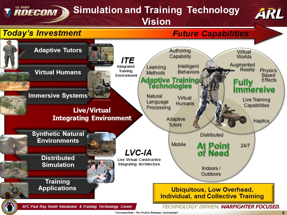 SFC Paul Ray Smith Simulation & Training Technology Center *Unclassified – For Public Release - Unlimited* 8 Simulation and Training Technology Vision Live/Virtual Integrating Environment Today's Investment Ubiquitous, Low Overhead, Individual, and Collective Training LVC-IA 24/7 Mobile AdaptiveTutors Indoors / Outdoors Haptics IntelligentBehaviors Augmented Reality Live Training Capabilities Live Virtual Constructive Integrating Architecture LearningMethods AuthoringCapability PhysicsBased Effects Effects VirtualHumans Future Capabilities VirtualWorlds Distributed Natural Language Processing Integrated Training Environment ITE