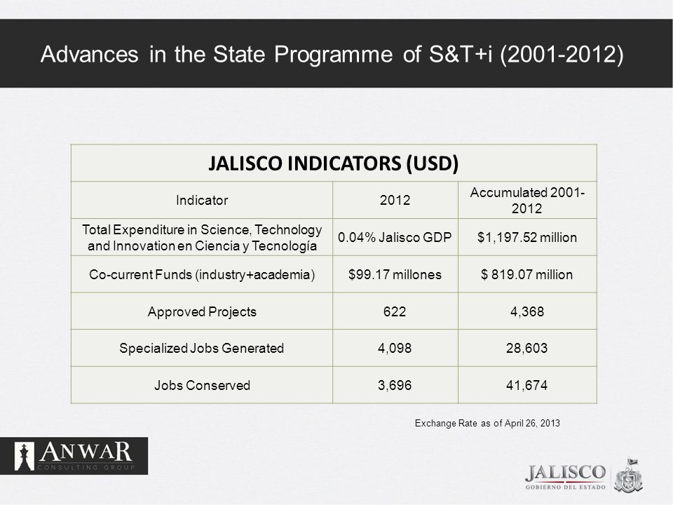 Advances in the State Programme of S&T+i (2001-2012) JALISCO INDICATORS (USD) Indicator2012 Accumulated 2001- 2012 Total Expenditure in Science, Techn