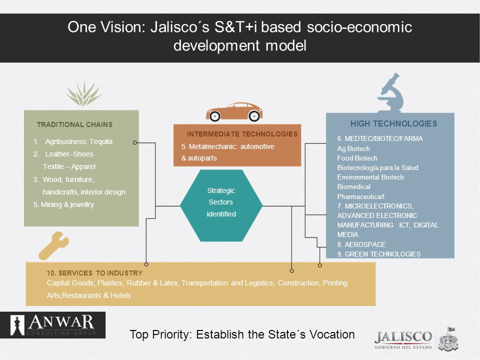 One Vision: Jalisco´s S&T+i based socio-economic development model TRADITIONAL CHAINS 1.Agribusiness: Tequila 2.Leather–Shoes Textile – Apparel 3.