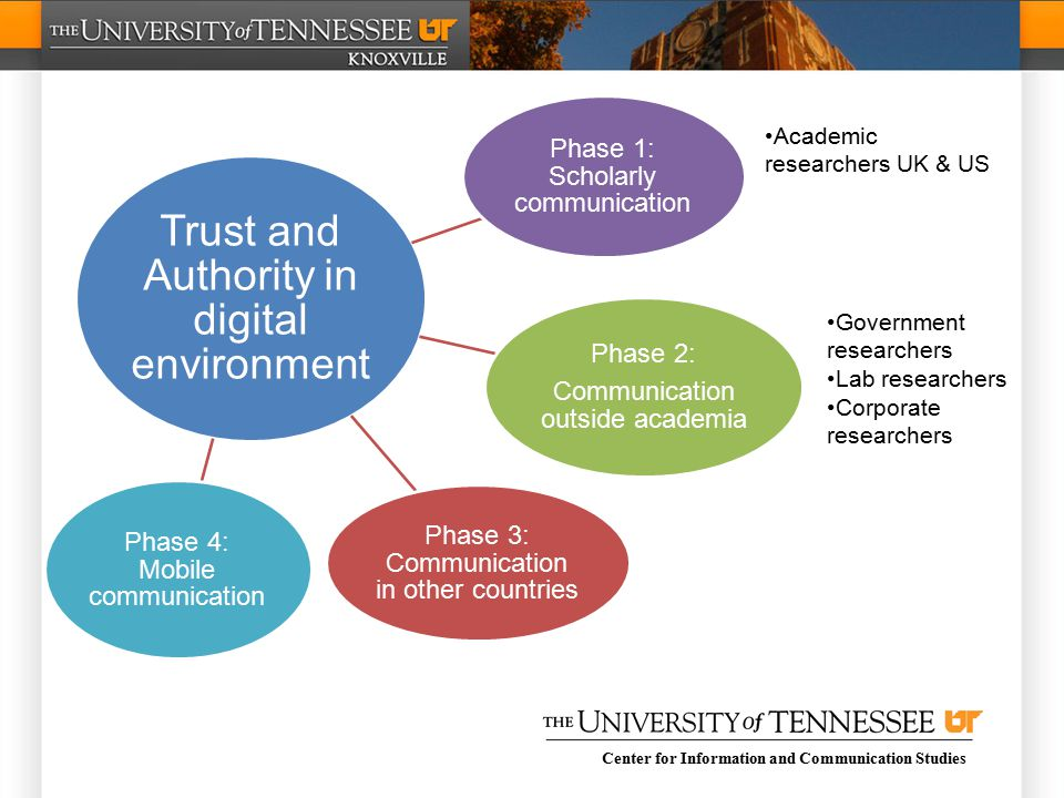 Center for Information and Communication Studies Trust and Authority in digital environment Phase 1: Scholarly communication Phase 2: Communication outside academia Phase 3: Communication in other countries Phase 4: Mobile communication Academic researchers UK & US Government researchers Lab researchers Corporate researchers