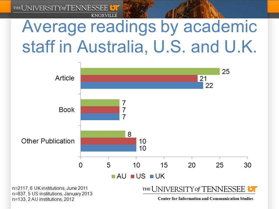 Center for Information and Communication Studies Average readings by academic staff in Australia, U.S.