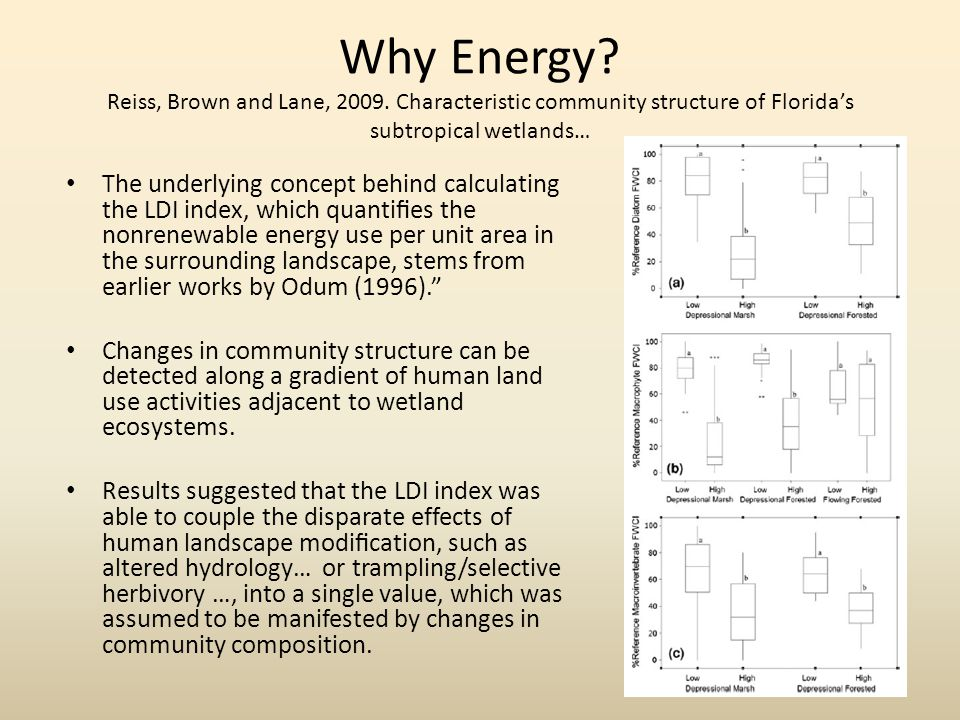The underlying concept behind calculating the LDI index, which quantifies the nonrenewable energy use per unit area in the surrounding landscape, stems from earlier works by Odum (1996). Changes in community structure can be detected along a gradient of human land use activities adjacent to wetland ecosystems.