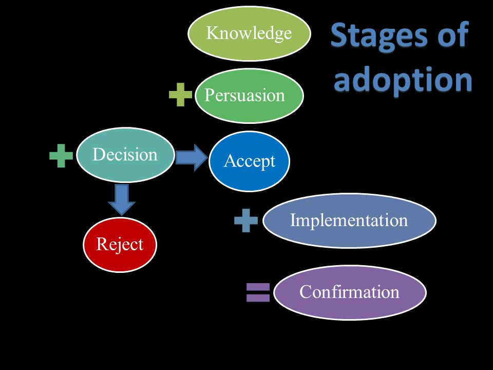 KnowledgePersuasionDecisionImplementationConfirmationReject Accept Stages of adoption