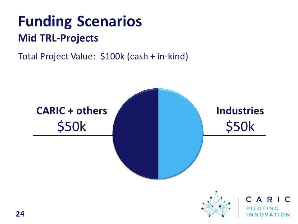 Funding Scenarios Mid TRL-Projects 24 CARIC + others $50k Industries $50k Total Project Value: $100k (cash + in-kind)