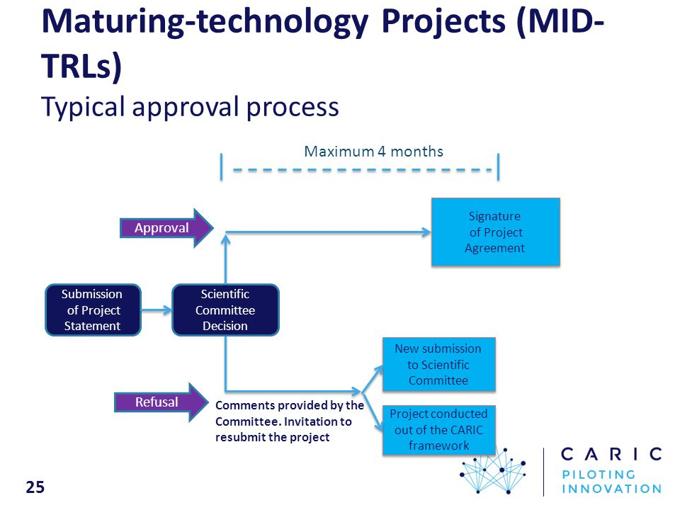 25 Maturing-technology Projects (MID- TRLs) Typical approval process Maximum 4 months Signature of Project Agreement Signature of Project Agreement Approval p.