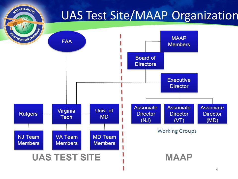 4 UAS Test Site/MAAP Organization 4 Working Groups FAA MAAP Members Board of Directors MD Team Members Executive Director Associate Director (VT) Asso