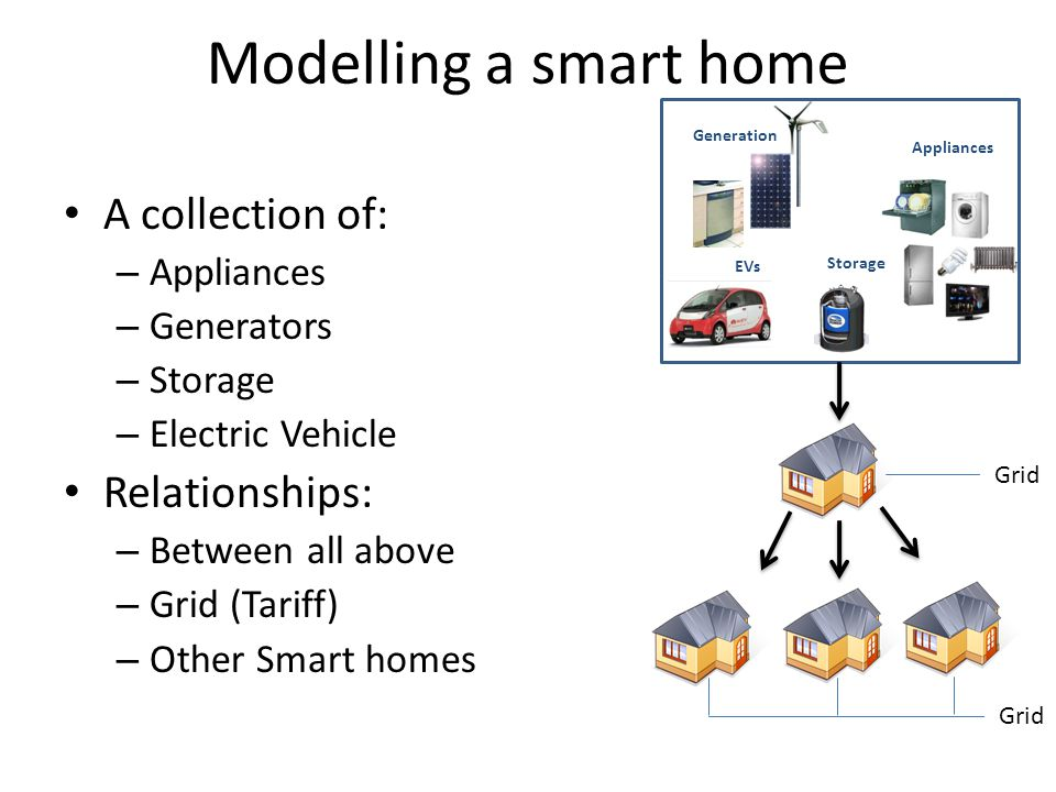 Modelling a smart home A collection of: – Appliances – Generators – Storage – Electric Vehicle Relationships: – Between all above – Grid (Tariff) – Other Smart homes Appliances EVs Storage Generation Grid