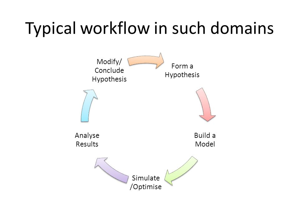 Typical workflow in such domains Form a Hypothesis Build a Model Simulate /Optimise Analyse Results Modify/ Conclude Hypothesis