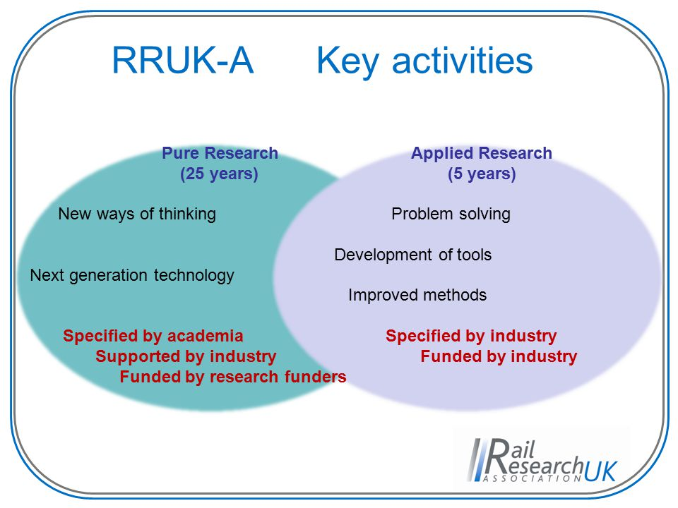 RRUK-A Key activities Pure Research Applied Research (25 years) (5 years) New ways of thinking Problem solving Development of tools Next generation technology Improved methods Specified by academia Specified by industry Supported by industry Funded by industry Funded by research funders