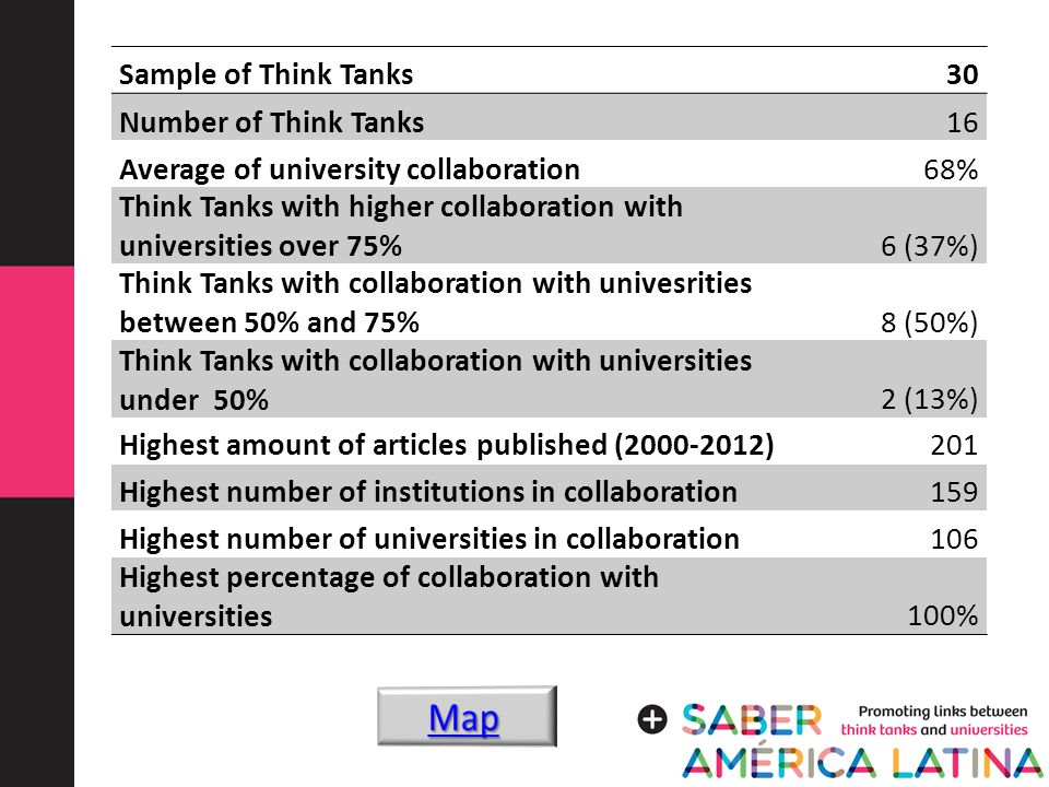 Sample of Think Tanks30 Number of Think Tanks16 Average of university collaboration68% Think Tanks with higher collaboration with universities over 75%6 (37%) Think Tanks with collaboration with univesrities between 50% and 75%8 (50%) Think Tanks with collaboration with universities under 50%2 (13%) Highest amount of articles published (2000-2012)201 Highest number of institutions in collaboration159 Highest number of universities in collaboration106 Highest percentage of collaboration with universities100%