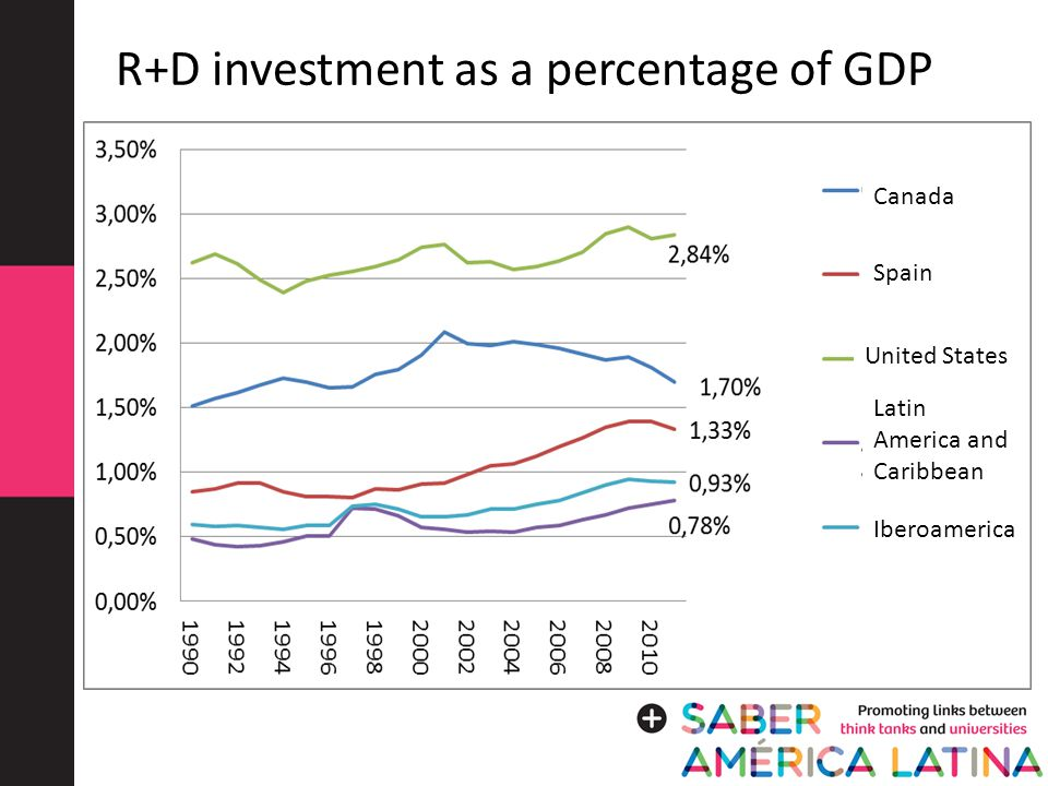 R+D investment as a percentage of GDP Canada Spain United States Latin America and Caribbean Iberoamerica