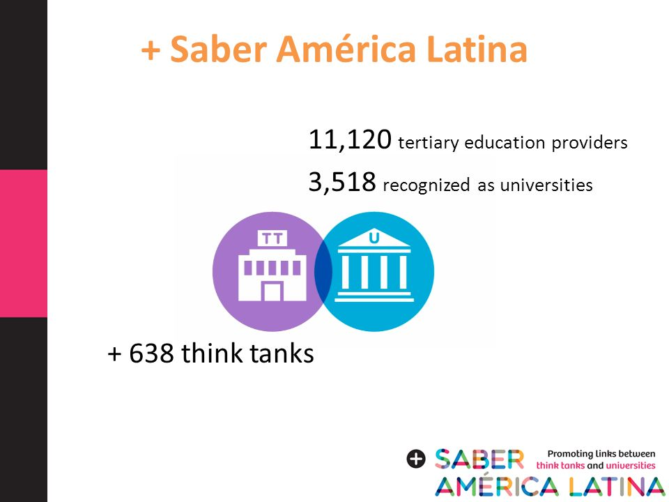 + Saber América Latina 11,120 tertiary education providers 3,518 recognized as universities + 638 think tanks