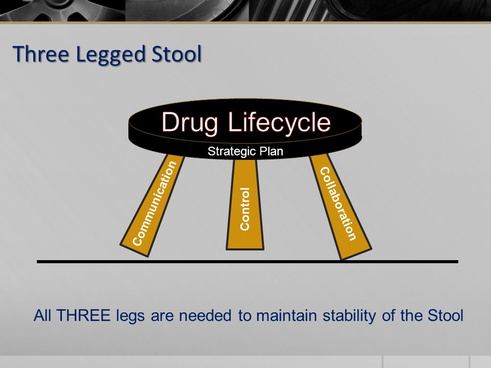 Communication Collaboration Control Strategic Plan All THREE legs are needed to maintain stability of the Stool Three Legged Stool