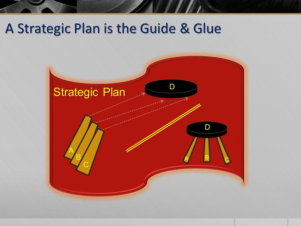 Strategic Plan A B C D D A B C A Strategic Plan is the Guide & Glue