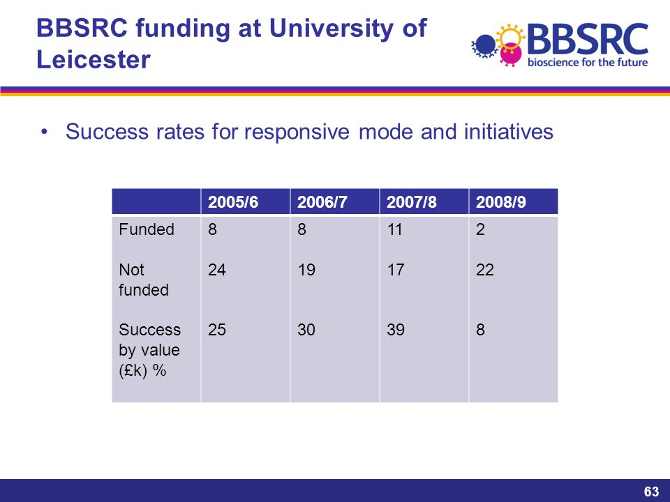 BBSRC funding at University of Leicester Success rates for responsive mode and initiatives 63 2005/62006/72007/82008/9 Funded Not funded Success by value (£k) % 8 24 25 8 19 30 11 17 39 2 22 8
