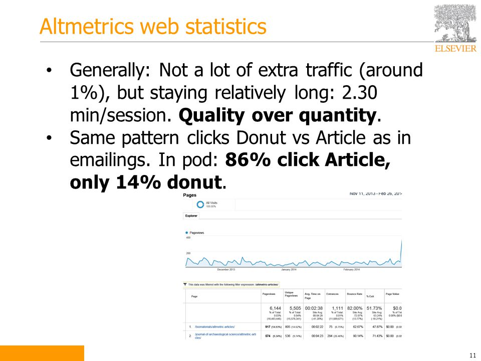 Altmetrics web statistics 11 Generally: Not a lot of extra traffic (around 1%), but staying relatively long: 2.30 min/session.