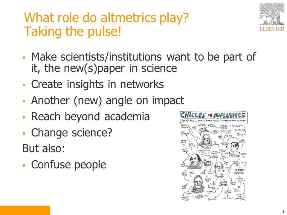 What role do altmetrics play. Taking the pulse.