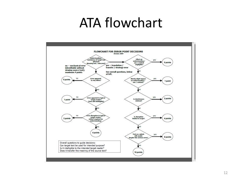 ATA flowchart 12