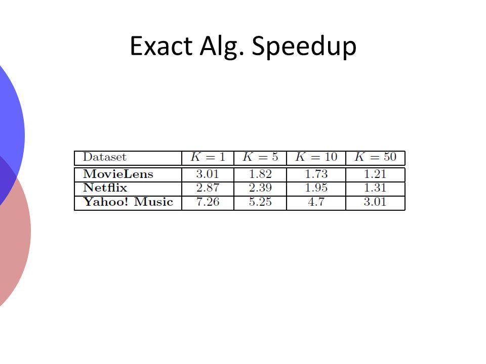 Exact Alg. Speedup
