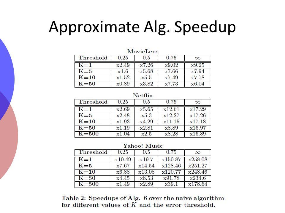 Approximate Alg. Speedup