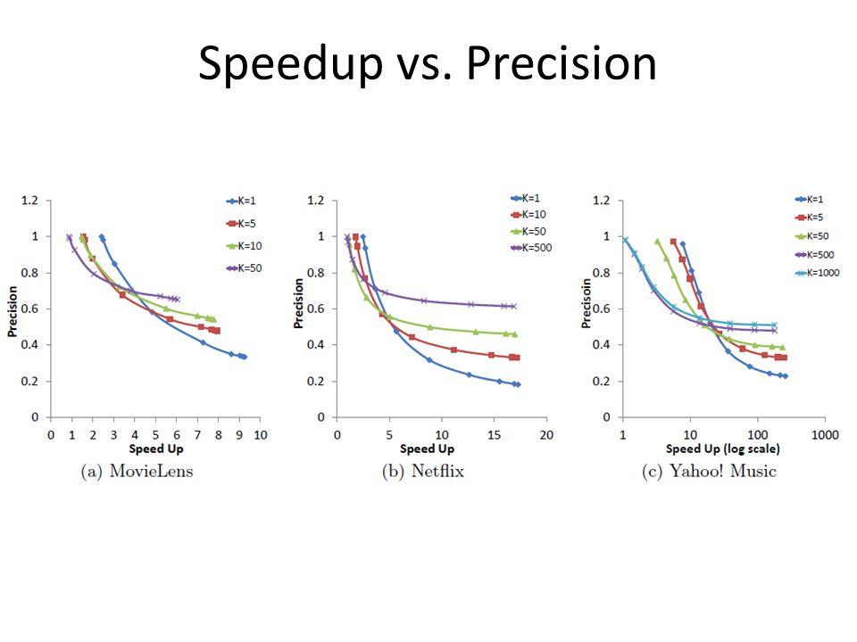 Speedup vs. Precision