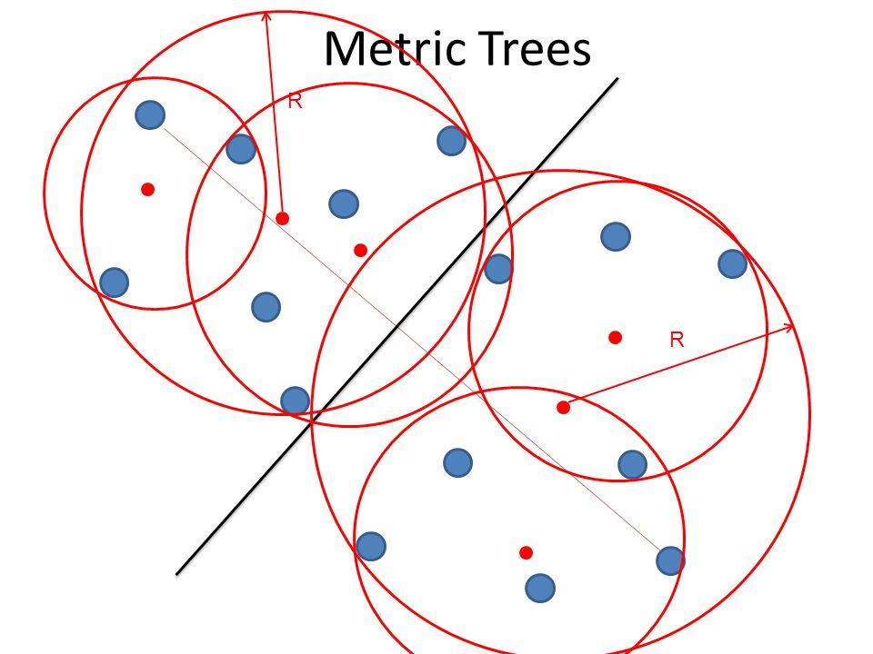 Metric Trees R R