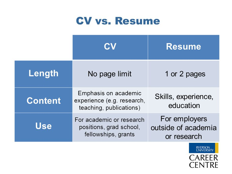 CV vs. Resume CVResume Length Content Use For employers outside of academia or research No page limit Emphasis on academic experience (e.g. research,