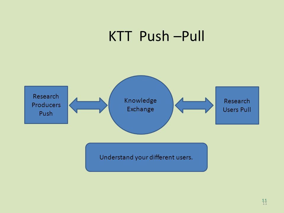 11 KTT Push –Pull 11 Research Producers Push Research Users Pull Knowledge Exchange Understand your different users.