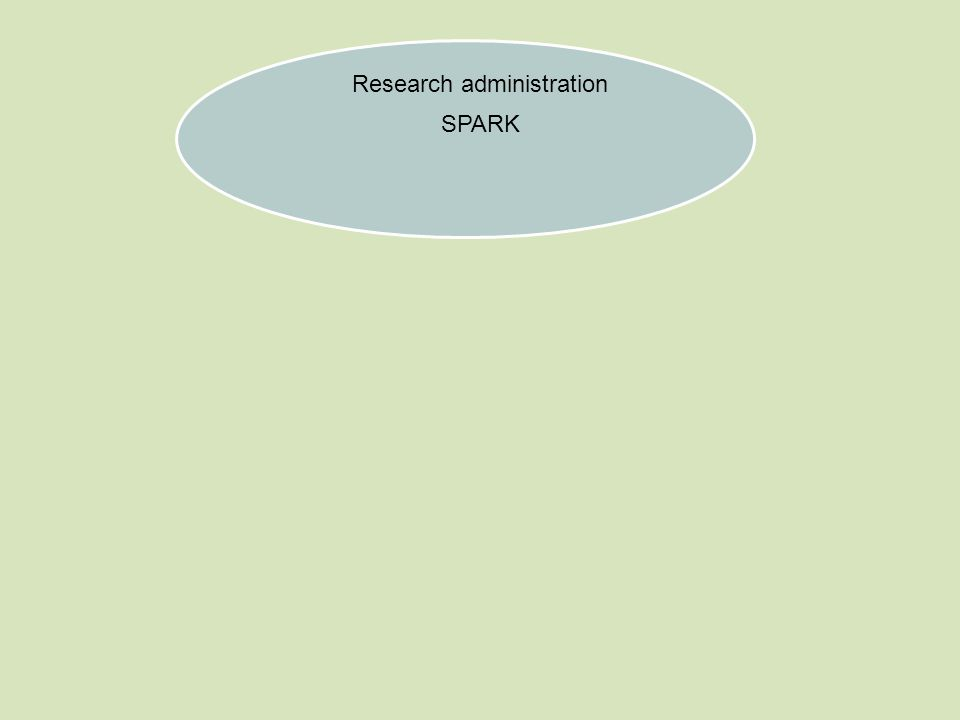 Research administration SPARK