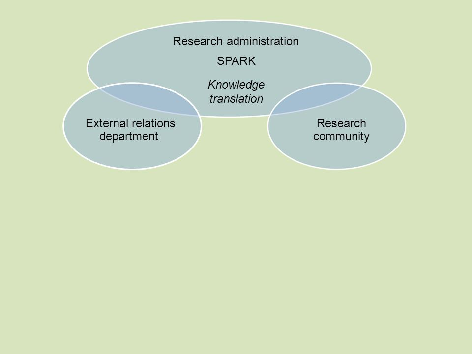Knowledge translation Research administration SPARK External relations department Research community