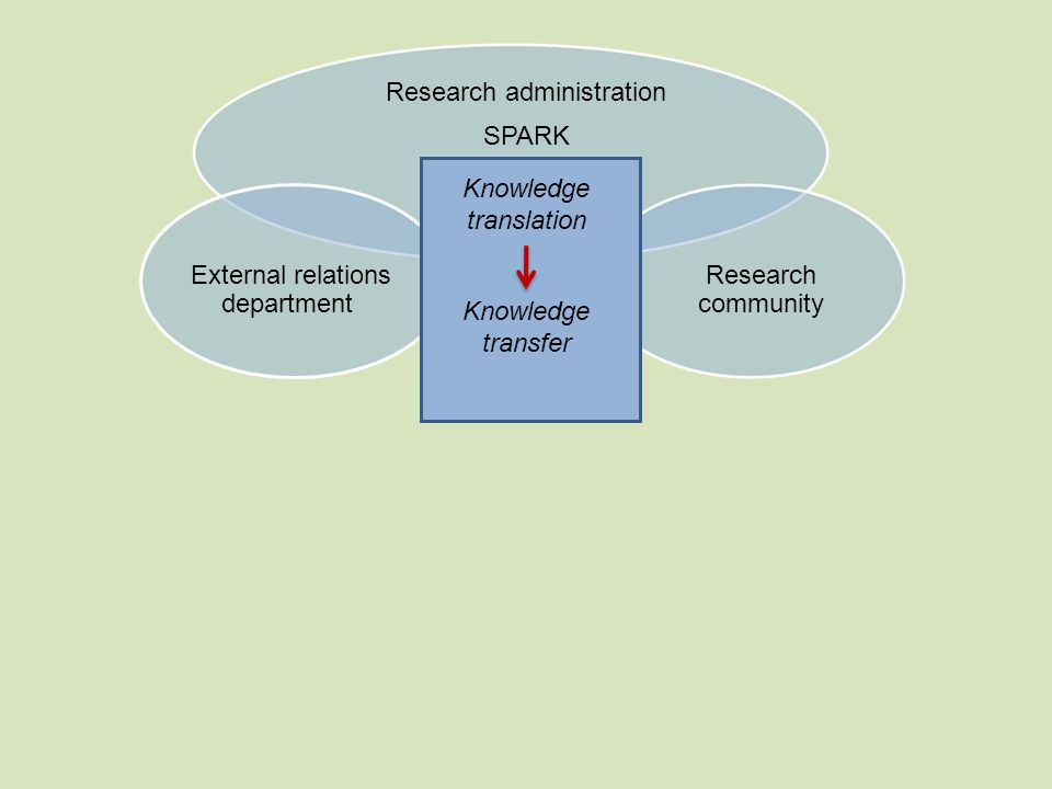 Knowledge translation Research administration SPARK External relations department Research community Knowledge transfer Knowledge translation