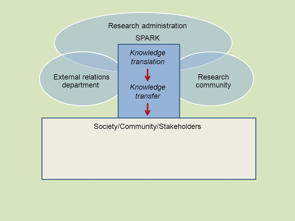 Society/Community/Stakeholders Knowledge translation Research administration SPARK External relations department Research community Knowledge transfer Knowledge translation
