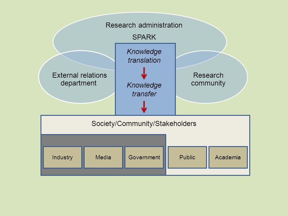 Society/Community/Stakeholders IndustryMediaGovernment Knowledge translation Research administration SPARK External relations department Research community Knowledge transfer Knowledge translation PublicAcademia