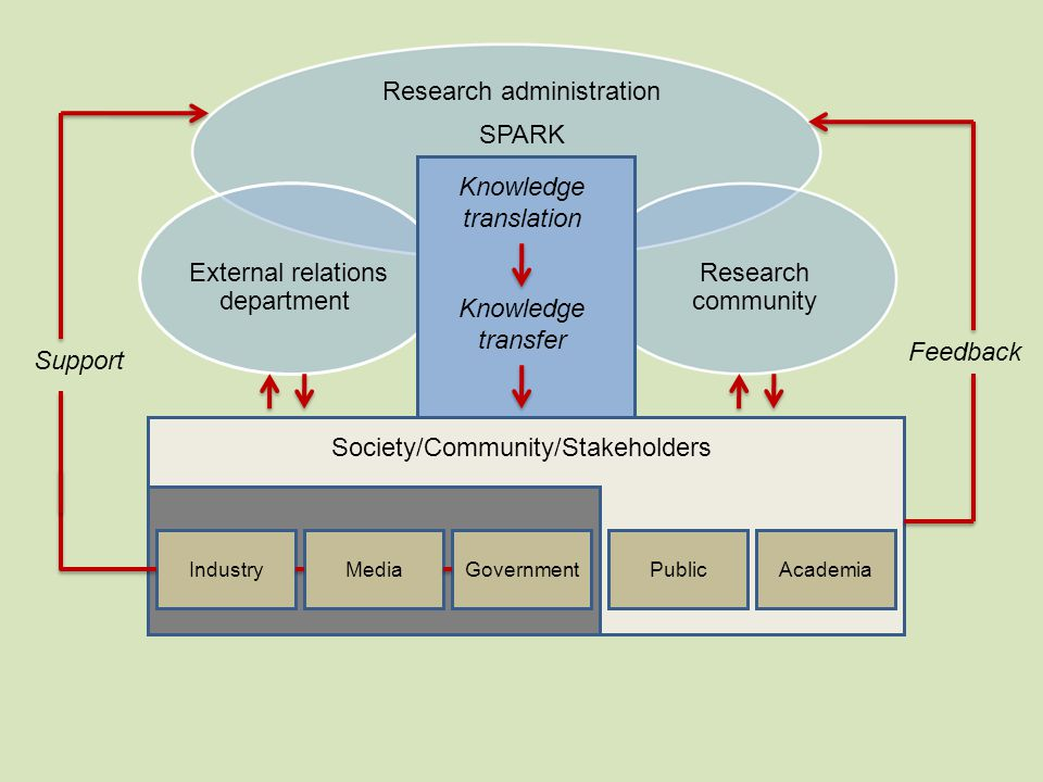 Society/Community/Stakeholders IndustryMediaGovernment Knowledge translation Research administration SPARK External relations department Research community Knowledge transfer Knowledge translation PublicAcademia Support Feedback