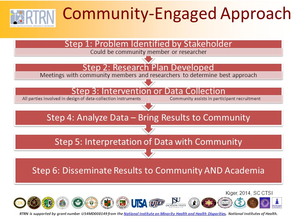 RTRN is supported by grant number U54MD008149 from the National Institute on Minority Health and Health Disparities, National Institutes of Health.National Institute on Minority Health and Health Disparities Community-Engaged Approach Step 6: Disseminate Results to Community AND Academia Step 5: Interpretation of Data with Community Step 4: Analyze Data – Bring Results to Community Step 3: Intervention or Data Collection All parties involved in design of data-collection instrumentsCommunity assists in participant recruitment Step 2: Research Plan Developed Meetings with community members and researchers to determine best approach Step 1: Problem Identified by Stakeholder Could be community member or researcher Kiger, 2014, SC CTSI