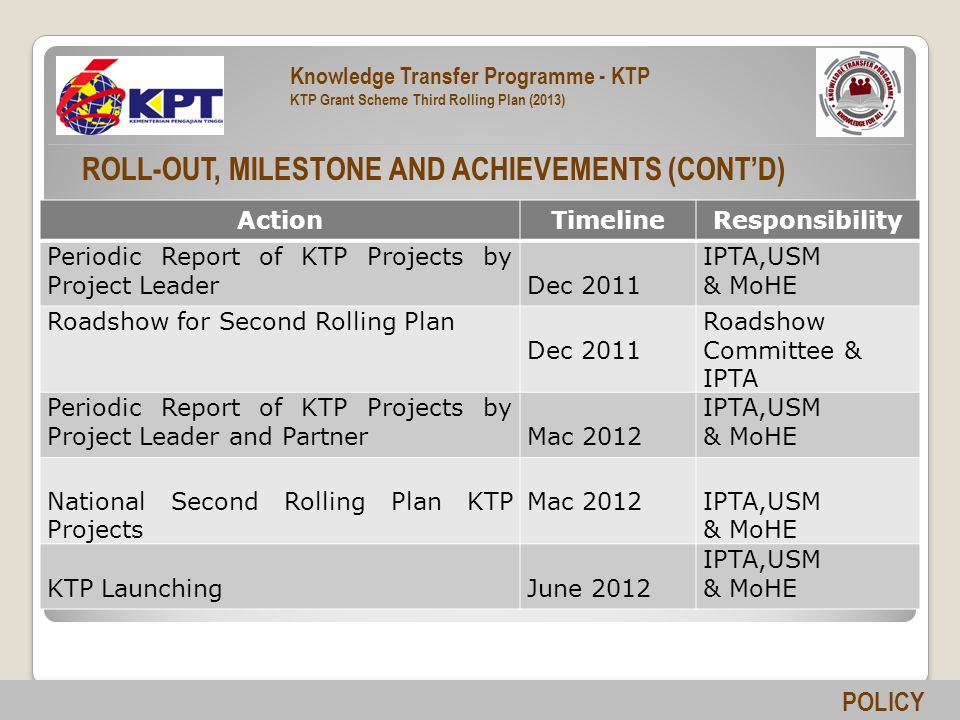 ROLL-OUT, MILESTONE AND ACHIEVEMENTS (CONT'D) ActionTimelineResponsibility Periodic Report of KTP Projects by Project LeaderDec 2011 IPTA,USM & MoHE Roadshow for Second Rolling Plan Dec 2011 Roadshow Committee & IPTA Periodic Report of KTP Projects by Project Leader and PartnerMac 2012 IPTA,USM & MoHE National Second Rolling Plan KTP Projects Mac 2012IPTA,USM & MoHE KTP LaunchingJune 2012 IPTA,USM & MoHE POLICY Knowledge Transfer Programme - KTP KTP Grant Scheme Third Rolling Plan (2013)