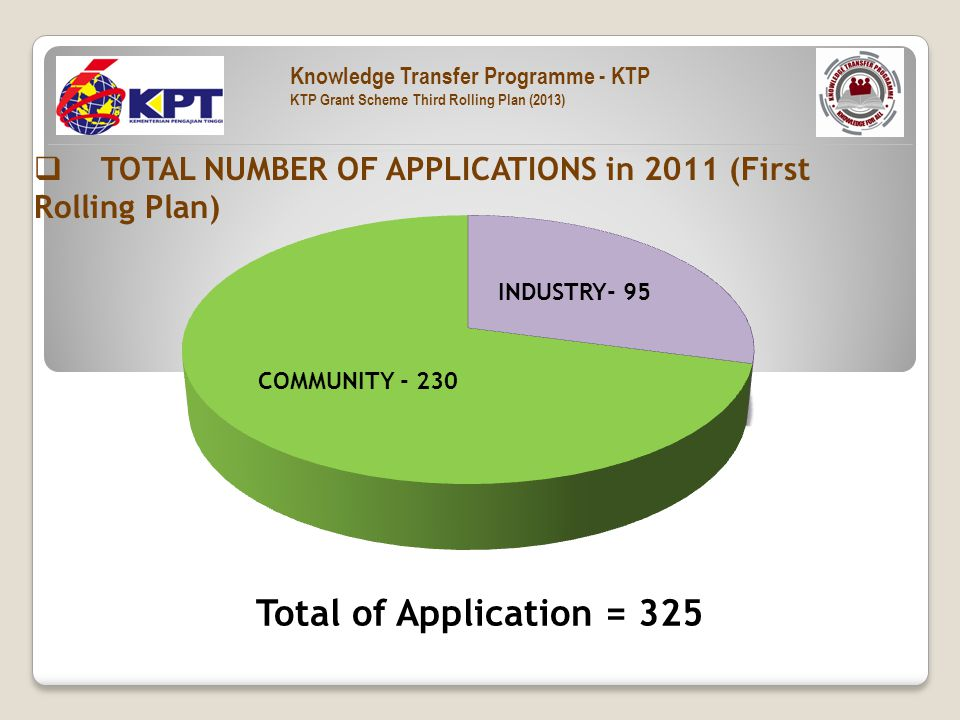  TOTAL NUMBER OF APPLICATIONS in 2011 (First Rolling Plan) Total of Application = 325 COMMUNITY - 230 INDUSTRY- 95 Knowledge Transfer Programme - KTP KTP Grant Scheme Third Rolling Plan (2013)