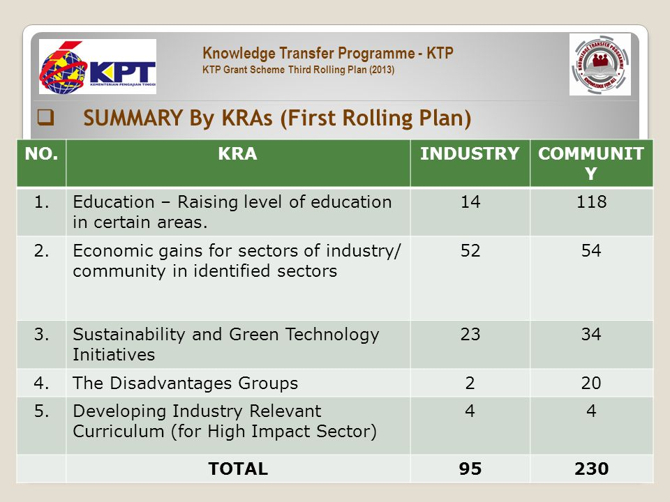  SUMMARY By KRAs (First Rolling Plan) NO.KRAINDUSTRYCOMMUNIT Y 1.Education – Raising level of education in certain areas.