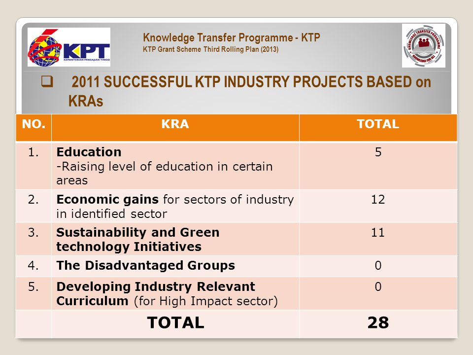  2011 SUCCESSFUL KTP INDUSTRY PROJECTS BASED on KRAs NO.KRATOTAL 1.Education -Raising level of education in certain areas 5 2.Economic gains for sectors of industry in identified sector 12 3.Sustainability and Green technology Initiatives 11 4.The Disadvantaged Groups0 5.Developing Industry Relevant Curriculum (for High Impact sector) 0 TOTAL28 Knowledge Transfer Programme - KTP KTP Grant Scheme Third Rolling Plan (2013)