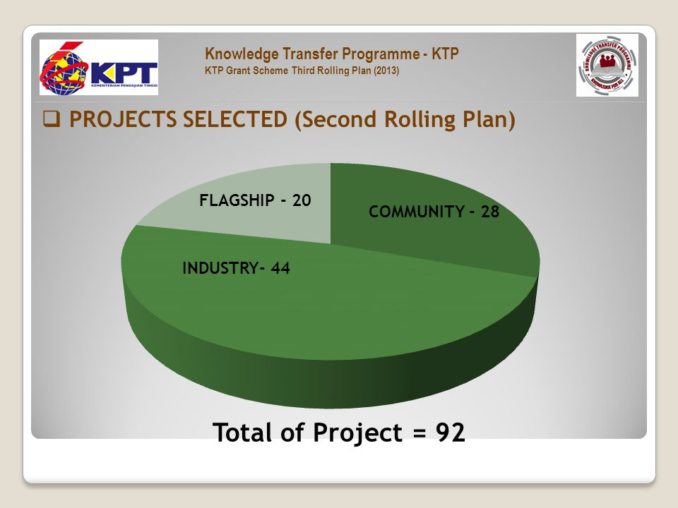  PROJECTS SELECTED (Second Rolling Plan) Total of Project = 92 COMMUNITY - 28 INDUSTRY- 44 FLAGSHIP - 20 Knowledge Transfer Programme - KTP KTP Grant Scheme Third Rolling Plan (2013)