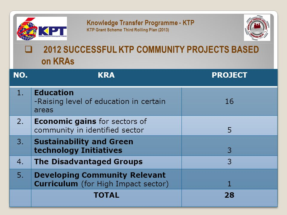  2012 SUCCESSFUL KTP COMMUNITY PROJECTS BASED on KRAs Knowledge Transfer Programme - KTP KTP Grant Scheme Third Rolling Plan (2013)