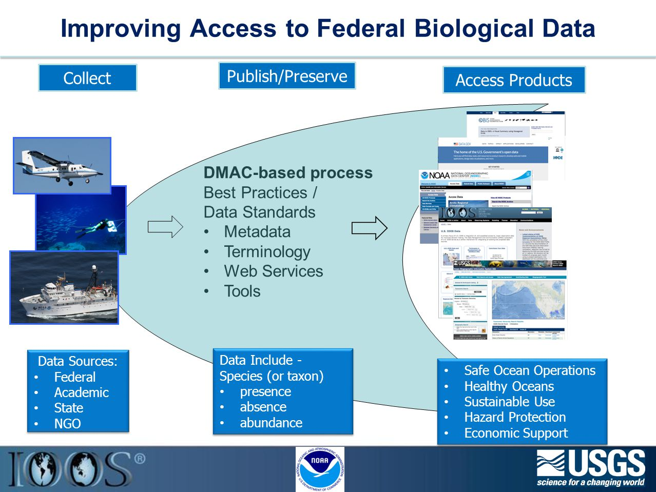 Improving Access to Federal Biological Data 10 Collect Publish/Preserve Access Products DMAC-based process Best Practices / Data Standards Metadata Terminology Web Services Tools Data Sources: Federal Academic State NGO Data Sources: Federal Academic State NGO Data Include - Species (or taxon) presence absence abundance Data Include - Species (or taxon) presence absence abundance Safe Ocean Operations Healthy Oceans Sustainable Use Hazard Protection Economic Support Safe Ocean Operations Healthy Oceans Sustainable Use Hazard Protection Economic Support