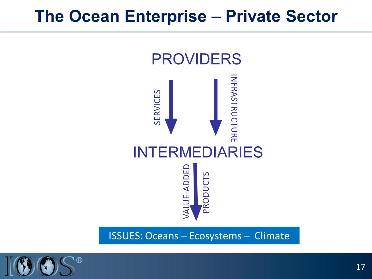 The Ocean Enterprise – Private Sector 17 PROVIDERS SERVICES INFRASTRUCTURE INTERMEDIARIES ISSUES: Oceans – Ecosystems – Climate VALUE-ADDED PRODUCTS