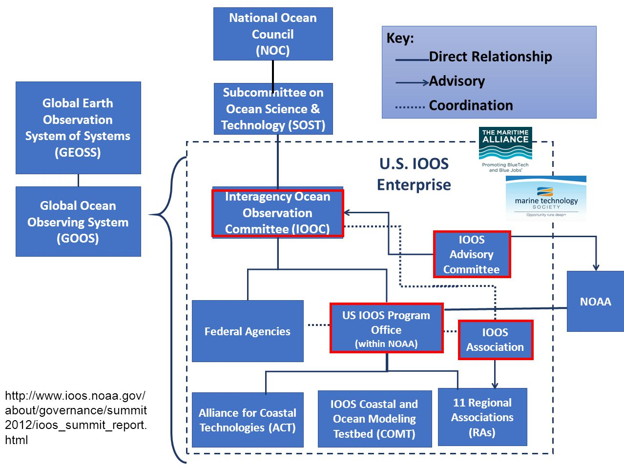 US IOOS Program Office (within NOAA) IOOS Advisory Committee Interagency Ocean Observation Committee (IOOC) Federal Agencies IOOS Association Subcommittee on Ocean Science & Technology (SOST) National Ocean Council (NOC) Alliance for Coastal Technologies (ACT) Global Earth Observation System of Systems (GEOSS) Global Ocean Observing System (GOOS) U.S.